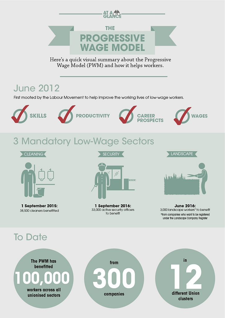 PWM Infographics