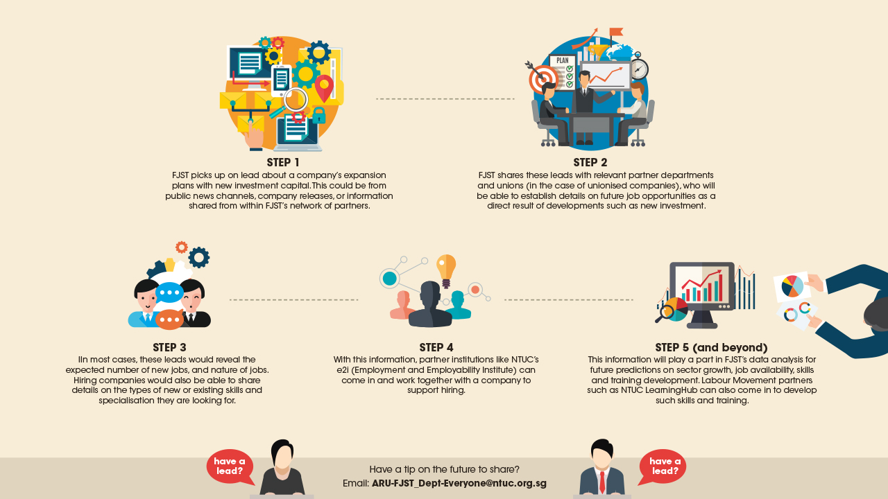 Making Sense of Future Jobs, Skills and Training