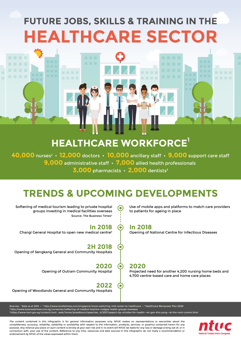 FJST-–-Healthcare-Infographics_A3-Poster-1