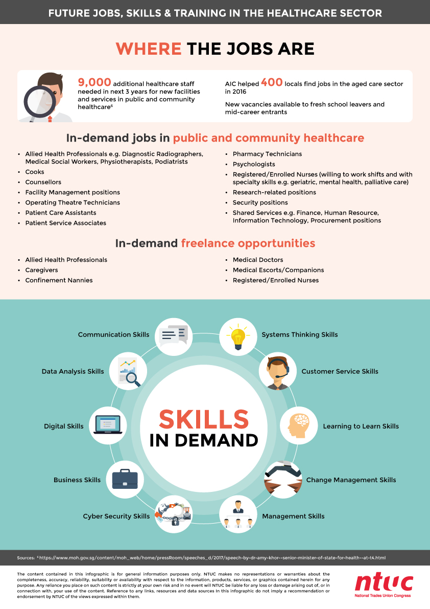 FJST-–-Healthcare-Infographics_A3-Poster-2