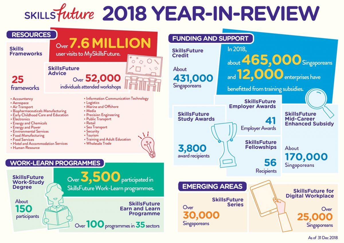 skillsfuture in review