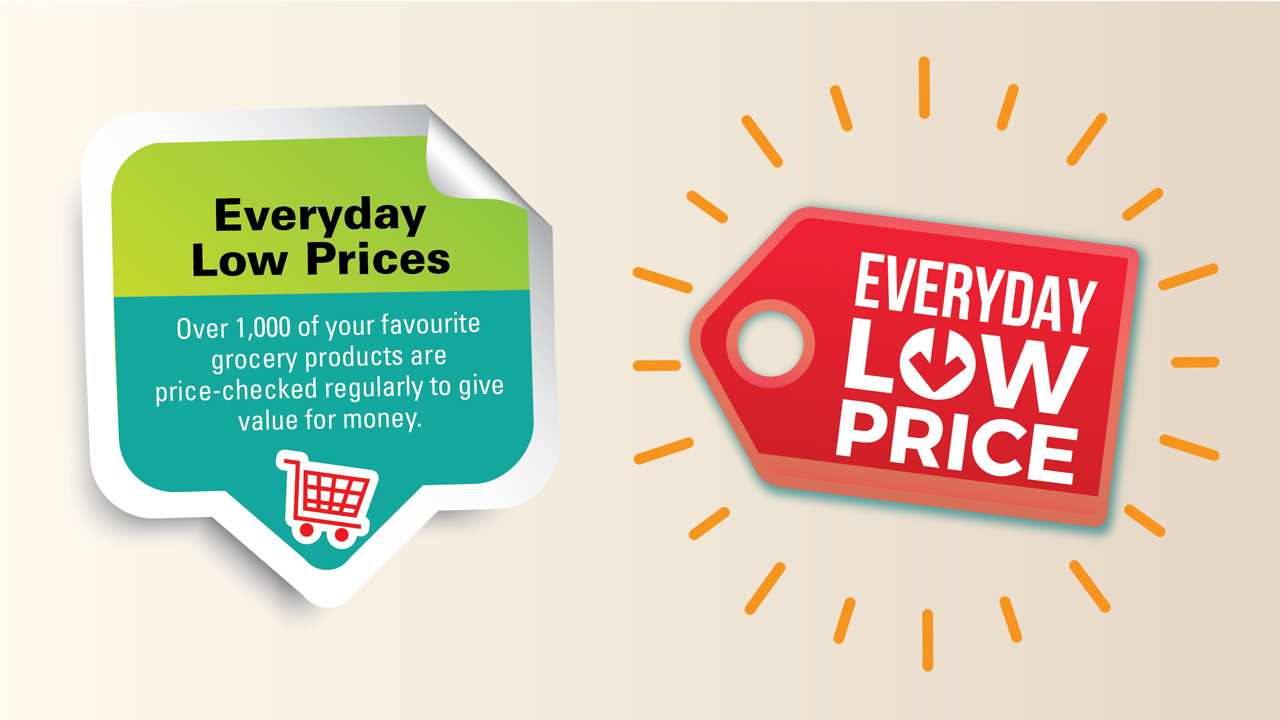 Prices of goods are regularly price checked to maximise savings.