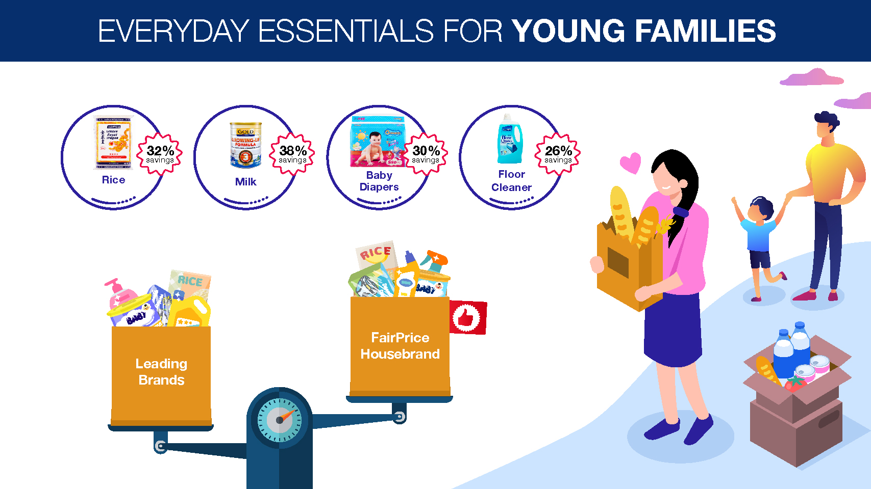 The 100 items in the list are some of the most common items purchased by households. For young families, opting for housebrand items such as infant milk powder, diapers and toilet rolls can help enjoy savings of up to 38 per cent.